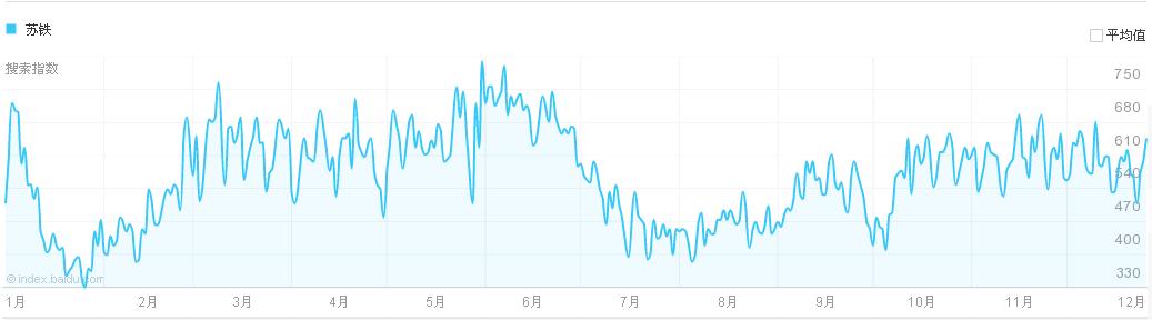 2018年苏铁价格