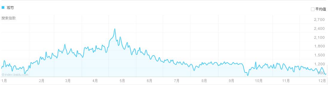 2018年石竹价格