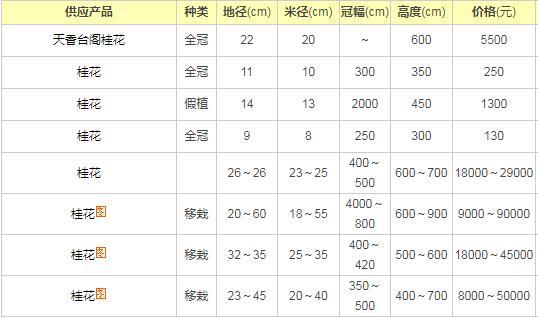 广东桂花树价格